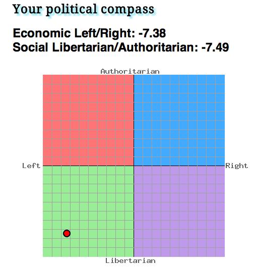My political compass 2012